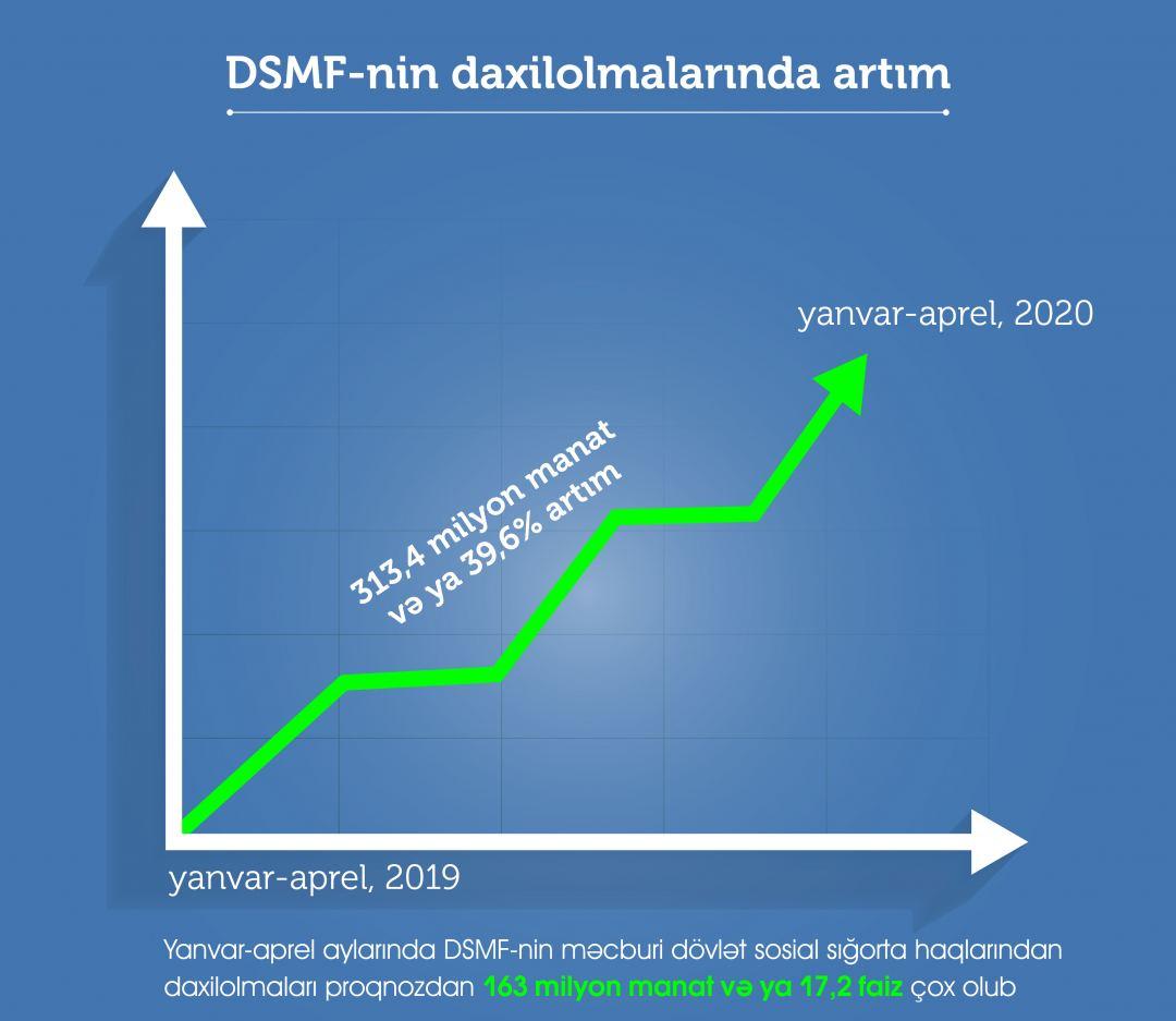 DSMF-nin daxilolmaları 39,6 faiz artıb
