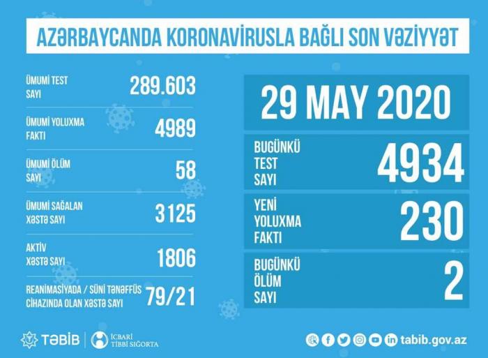 Azərbaycanda daha 4934 nəfər koronavirus testi verdi