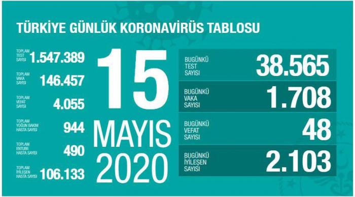 Türkiyədə koronavirusdan daha 48 nəfər öldü
