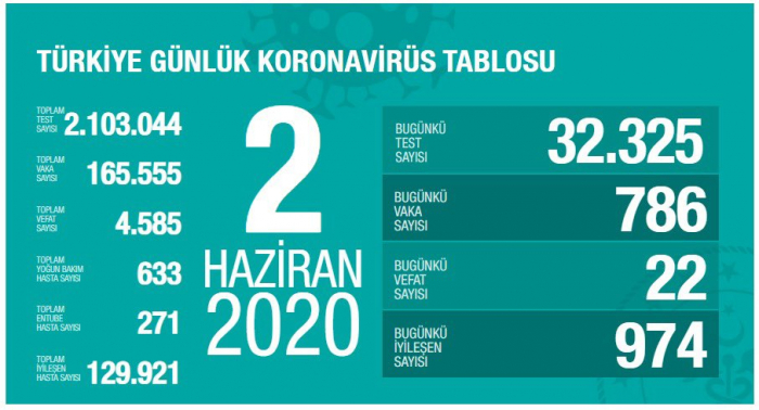 Türkiyədə koronavirusdan daha 22 nəfər öldü