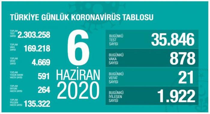 Türkiyədə koronavirusa yoluxanların sayı 170 minə çatır