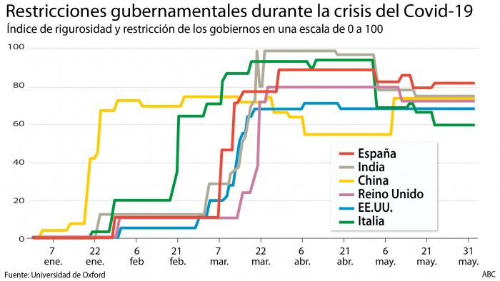 La leve apertura del confinamiento retrasa la recuperación de España