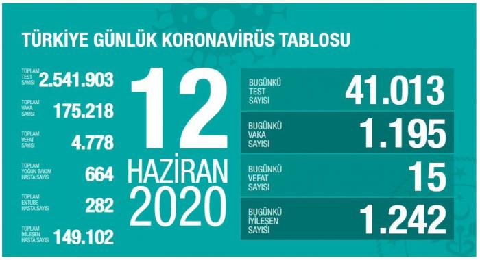 Türkiyədə daha 1195 nəfər koronavirusa yoluxdu