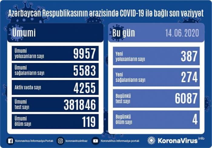 Azərbaycanda daha 387 nəfər koronavirusa yoluxdu, 4 nəfər öldü