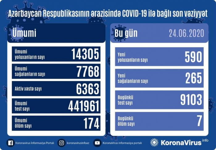 Azerbaijan confirms 590 new coronavirus cases, 7 deaths