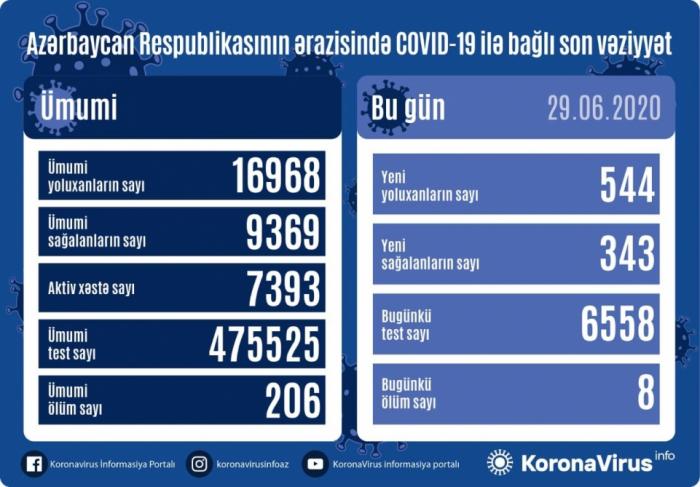 Azerbaijan confirms 544 new coronavirus cases, 8 deaths