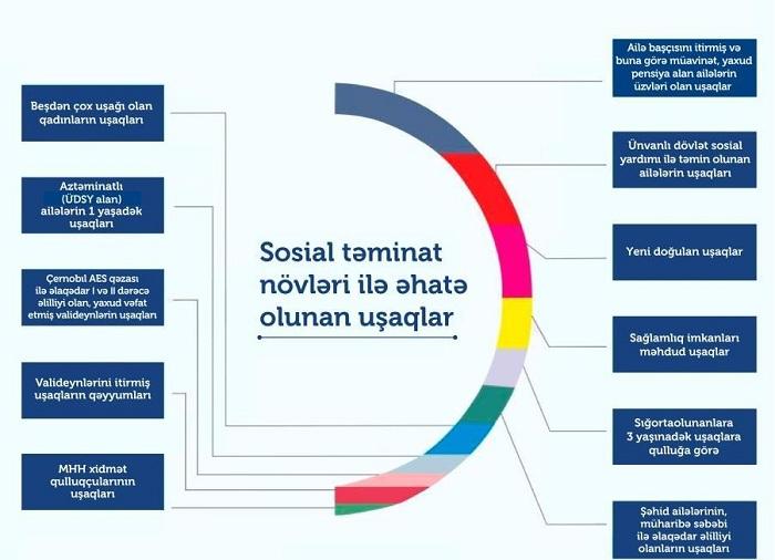 600 minə qədər uşaq sosial təminat sistemi ilə əhatə olunub