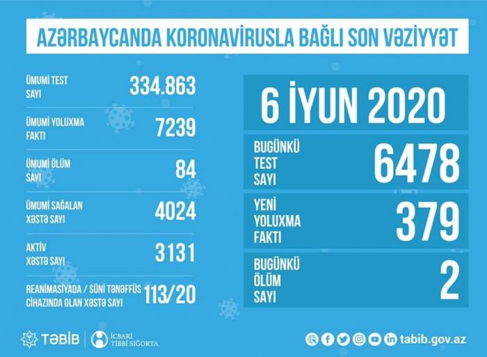 TƏBİB koronavirusla bağlı son vəziyyəti açıqladı -    STATİSTİKA