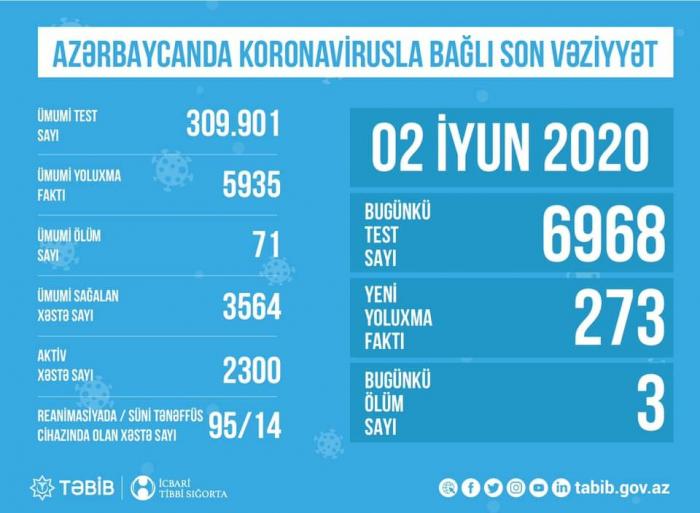Azərbaycanda bir gündə 6968 nəfər koronavirus testi verdi