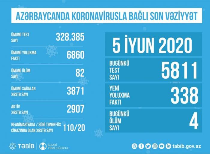 TƏBİB:  Koronavirusa görə 110 nəfər reanimasiyadadır