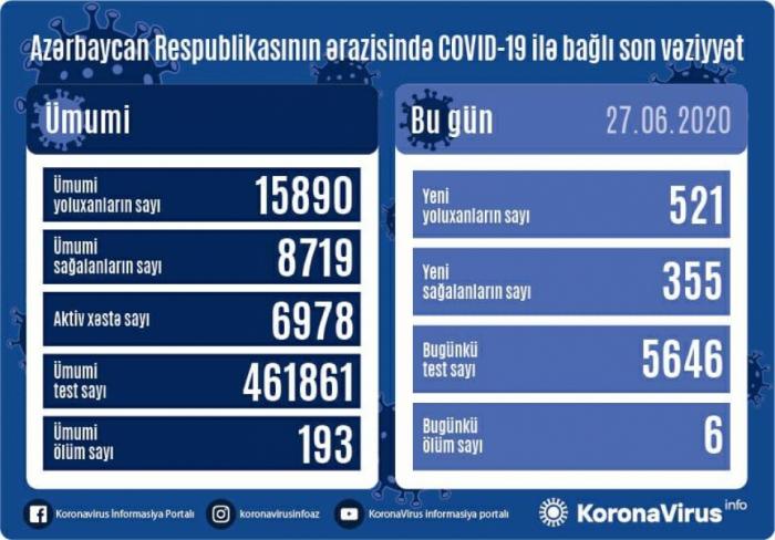 Azərbaycanda daha 521 nəfər koronavirusa yoluxdu, 6 nəfər öldü