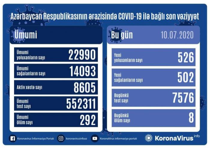 أذربيجان:  إصابة 526 شخصا بكوفيد 19 ووفاة 8 اشخاص