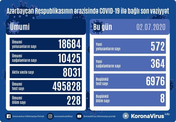 Covid-19:   l'Azerbaïdjan a confirmé 572 nouveaux cas et 364 guérisons supplémentaires