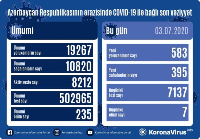 Azerbaiyán registra 583nuevos casos de infección,  7 decesos