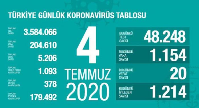 Türkiyədə koronavirusdan ölüm sayı 5200-ü keçib