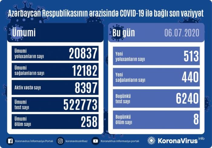 Azərbaycanda daha 513 nəfər koronavirusa yoluxdu,  8 nəfər öldü