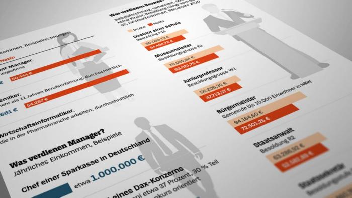 Deutschlands acht Millionen Topverdiener