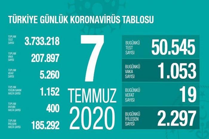 Türkiyədə koronavirusdan ölüm sayı 5260-a çatdı