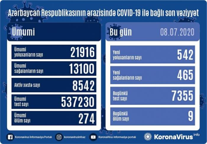 Azərbaycanda daha 542 nəfər koronavirusa yoluxdu, 9 nəfər öldü