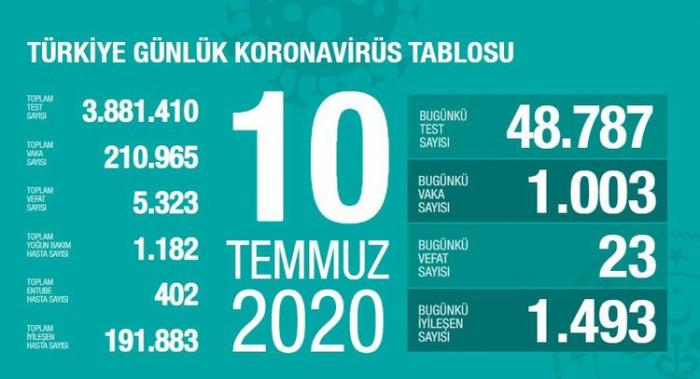 Türkiyədə koronavirusdan daha 23 nəfər öldü