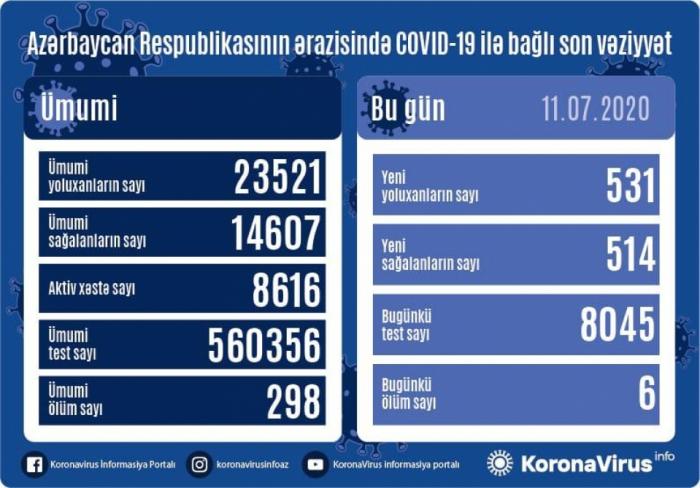 Azərbaycanda daha 531 nəfər koronavirusa yoluxdu,  6 nəfər öldü