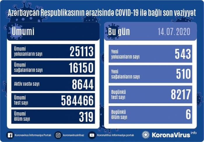 Azərbaycanda daha 543 nəfər koronavirusa yoluxdu,  6 nəfər öldü