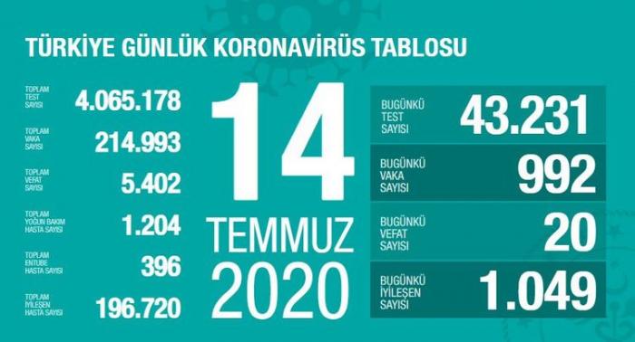 Türkiyədə koronavirusdan ölüm sayı 5400-ü keçib