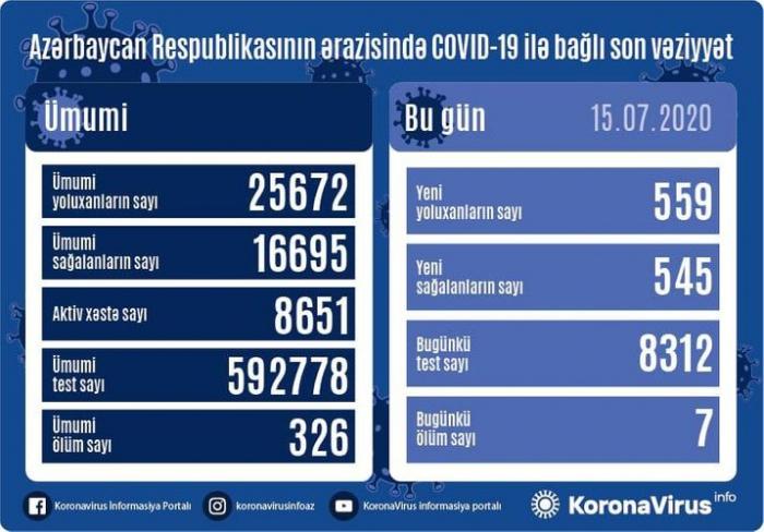 Azərbaycanda daha 559 nəfər koronavirusa yoluxdu,    7 nəfər öldü