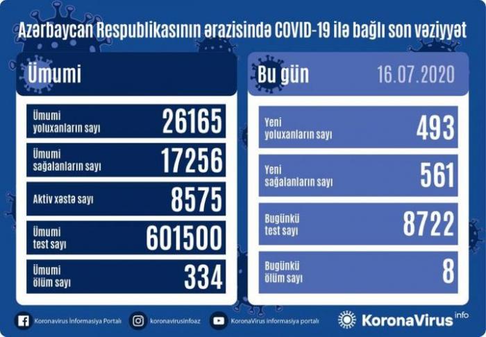 Azərbaycanda gündəlik yoluxma sayı 500-dən aşağı düşdü