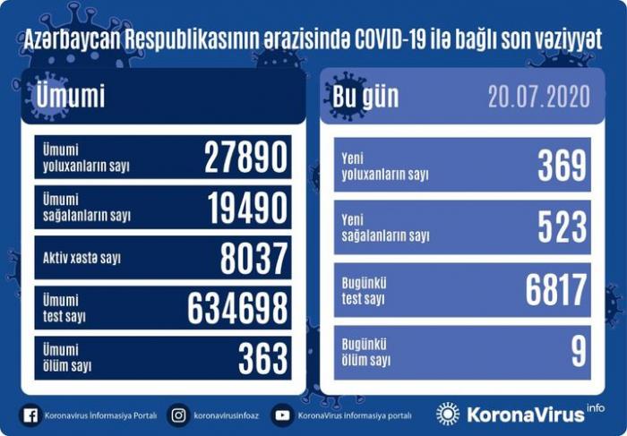 Azərbaycanda daha 523 nəfər koronavirusdan sağaldı -