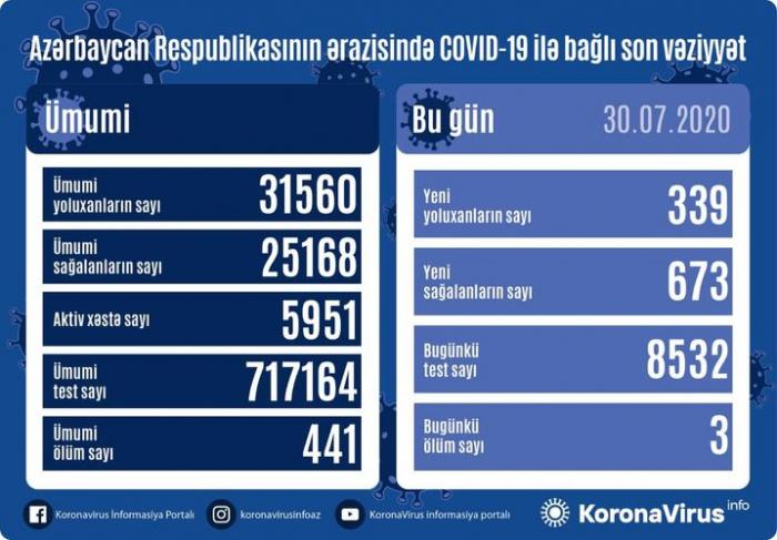 أذربيجان:إصابة 339 شخص بكوفيد 19 وتعافى 673 شخص