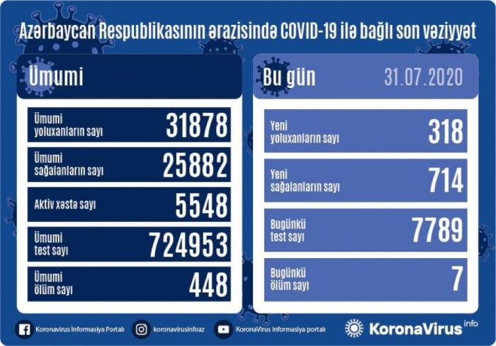 Azərbaycanda koronavirusdan daha 714 nəfər sağaldı