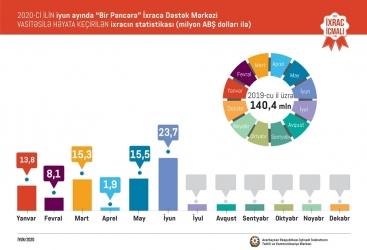"""Exportación de Azerbaiyán a través de la """"Ventanilla Única"""" aumenta considerablemente"""