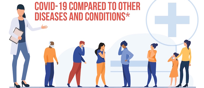 COVID-19 compared to other diseases and conditions -  INFOGRAPHIC