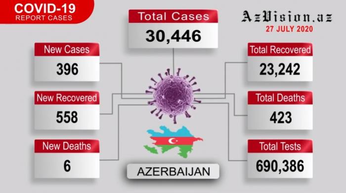 Azerbaijan reports 558 new COVID-19 recoveries - VIDEO