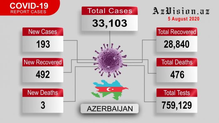 Azerbaijan records 492 new COVID-19 recoveries - VIDEO