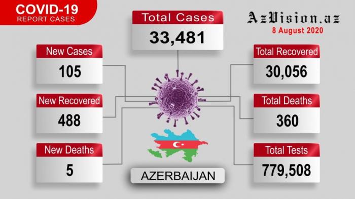 اذربيجان  : إصابة 105 شخصا بكوفيد 19 وتعافى 360 شخصا