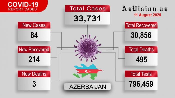 Coronavirus in Azerbaijan – 84 people test postive for Covid-19 - VIDEO
