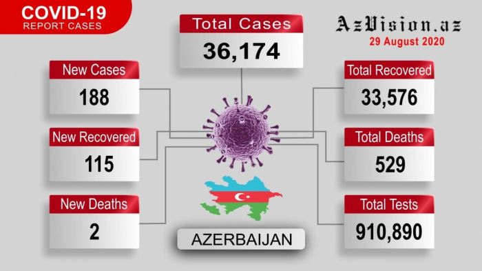 Azerbaijan reports 188 new coronavirus cases, 115 recovered -   VIDEO