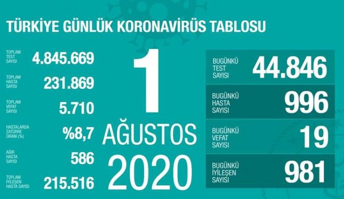 Türkiyədə koronavirusdan ölüm sayı 5700-ü ötdü