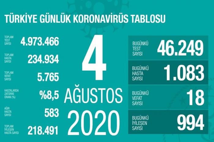 Türkiyədə daha 1083 nəfər koronavirusa yoluxdu