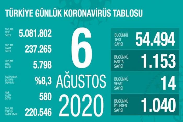 Türkiyədə daha 1153 nəfər koronavirusa yoluxub