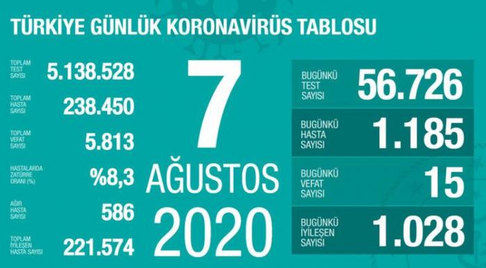 Türkiyədə daha 1185 nəfər koronavirusa yoluxdu