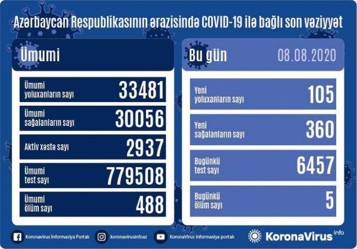 105 Neuinfektionen in Aserbaidschan -   Weitere 360 geheilt