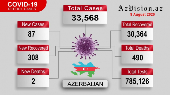 Azerbaijan's new daily COVID-19 cases fall below 100 - VIDEO