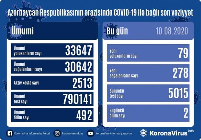 Azərbaycanda 79 yeni yoluxma -    Daha 278 nəfər sağaldı