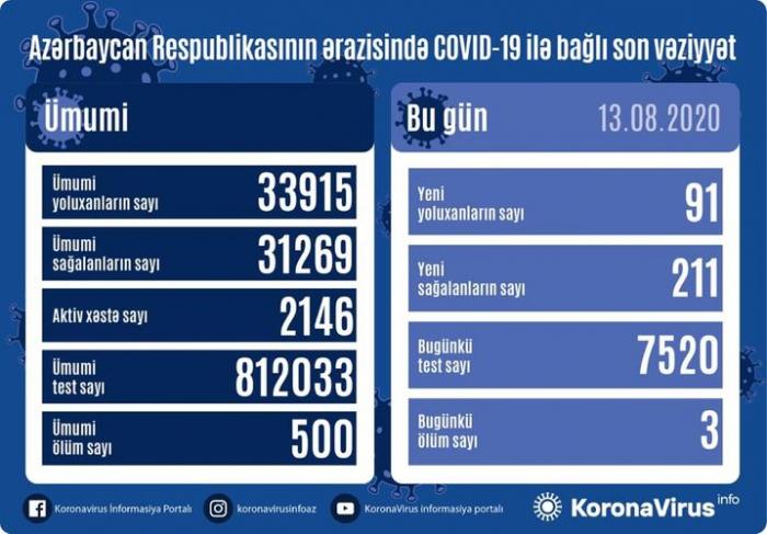 91 yeni yoluxma aşkarlandı -    Daha 211 nəfər sağaldı