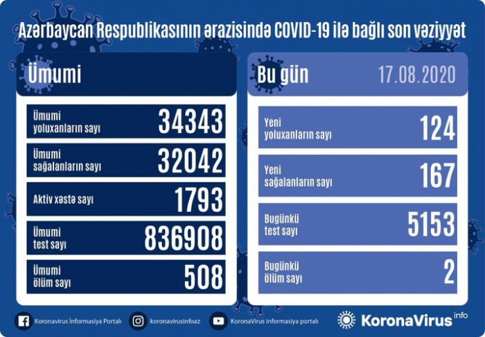 أذربيجان  :إصابة 124 شخص بكوفيد 19 وتعافى 167 شخصا - فيديو