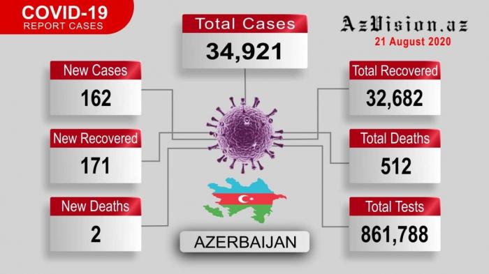 Azerbaijan reports 162 new coronavirus cases, 171 recoveries - VIDEO