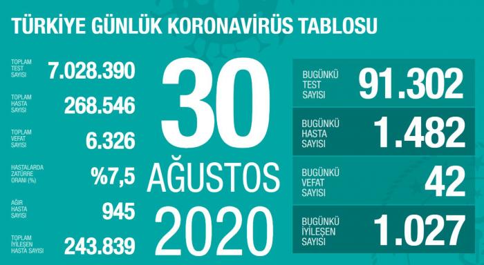 Türkiyədə koronavirusdan daha 42 nəfər öldü